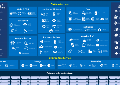 Azure Infrastructure setup and DevOps as a service